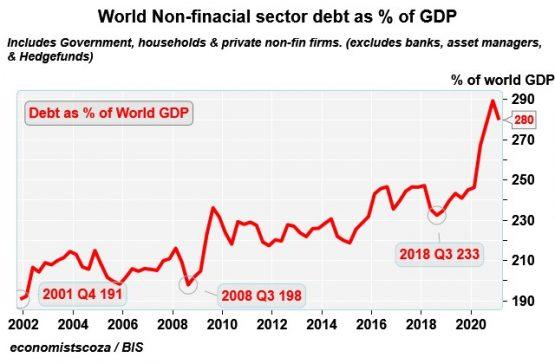 World Non-financial sector debt